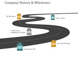 Company History And Milestones Template 1 Ppt Powerpoint ...