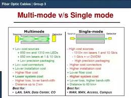 What Are The Differences Between Single Mode And Multi Mode
