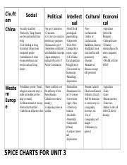 Roman Empire Spice Chart Global Impact Chart And Ap Themes