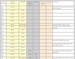Disney World Ticket Price Chart Chart From Allears Showing Park Ticket Price Increases