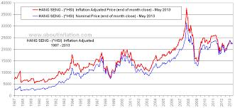 Hsi Stock Chart Hang Seng Vs Inflation