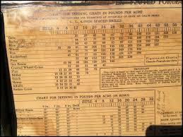 48 Exhaustive John Deere Model B Grain Drill Seed Chart