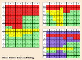 3 To 2 Blackjack Payout Chart Blackjack Strategy Nz Find Best Blackjack Strategies Online