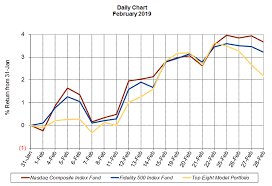 Index Fund Chart Fidelity Select Fundranker February 2019 Daily Chart