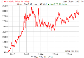 Gold Price In India Graph 10 Year