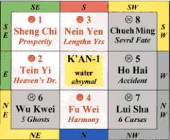 feng shui office direction. Learn To Apply Your Best Directions In Each Location Home And Office As Well How Detail The Of Feng Shui Furniture. Direction S