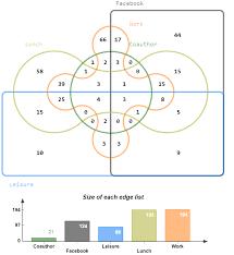 Venn Diagram Color Color Online The Venn Diagram 6 For Edge Overlapping Between The