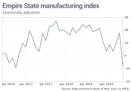 Empire State Manufacturing Index Posts Largest Ever Drop