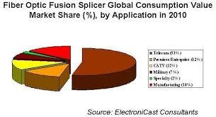 Fiber Optic Connectors Chart Pdf Optical Fiber Fusion Splicer Types Fusion Splicing Machines