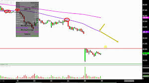 Advanced Micro Devices Inc Amd Stock Chart Technical Analysis For 10 25 18