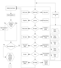 Flowchart For Persuasive Mobile Healthy Food Game Technology