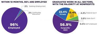 Recent Employment Statistics Nyu Wagner