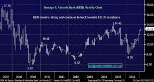 Mm3 Weakness Chart 3 Stocks We Are Considering Into Weakness Nicholas Forsyth