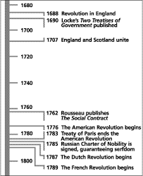 pearson prentice hall online taks practice a timeline on the age of reason the timeline starts in 1680 and ends a the french revolution affected the american