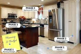 Kitchen Remodel Budget On A Cost Estimator Home Depot