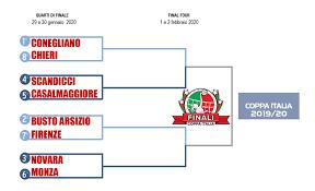 Coppa Italia – quarti di finale