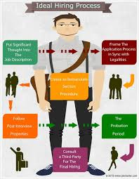 ideal hiring process guidelines infographic com blog infographic the ideal hiring process