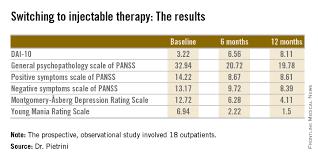 Long Acting Injectable Antipsychotics Chart Switch To Long Acting Antipsychotics Improved Treatment