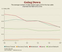 Daily Show Ratings Chart How Kids Tv Networks Are Fighting Off Their Frightening