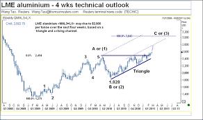 Lme Aluminium Chart Trade Setups That Work