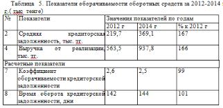 Учет кредиторской задолженности на примере ТОО Транспортная  2 Учет и анализ кредиторской задолженности на ТОО ТК КиТ