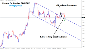 650 Points Reached In Gbp Chf Buy Signal Forex Gdp