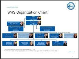 Whs Organization Chart About Site R April 2019