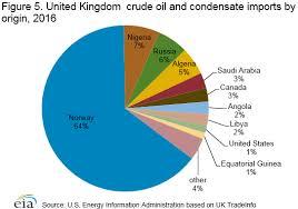Uk Energy Sources Pie Chart United Kingdom International Analysis U S Energy