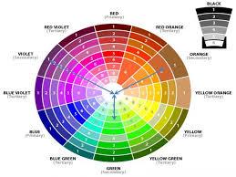 color wheel, interior color schemes