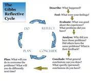 reflective essay using gibbs top critical essay ghostwriters reflective essay using gibbs