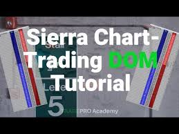 Amp Futures Sierra Chart Videos Matching Sierra Chart Revolvy
