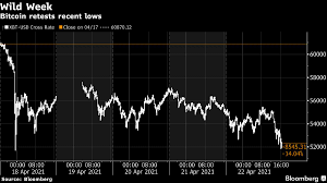 It is an event that takes place every four years, that marks the creation of new bitcoins (just like a digital gold) bitcoin has a finite supply. Bitcoin Btc Usd Cryptocurrency Price Retreats To Weekend S Flash Crash Lows Bloomberg