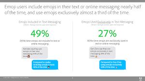 Emoji Texts Study Reveals The Most Popular Emoji On World Emoji Day