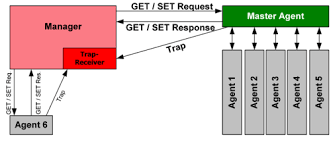 What Is Snmp Simple Network Management Protocol Wikipedia