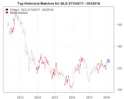 Gld Chart 5 Year A Bearish Case For Gold Spdr Gold Trust Etf Nysearca Gld