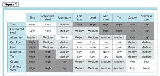 Dissimilar Metal Welding Chart