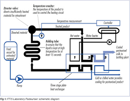 american standard furnace wiring diagram images furnace flame sensor location together 3 way valve piping diagram