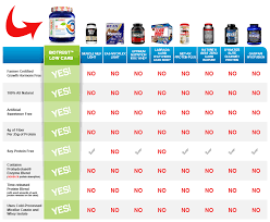 Protein Powder Comparison Chart Low Carb Protein Powder Blend 6 Delicious Flavors