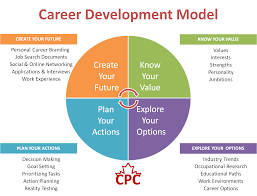 1000 images about career exploration models 1000 images about career exploration models career and career change
