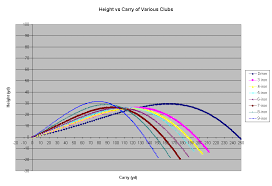 Distance Ranges For Various Golf Clubs