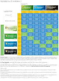 Windows 7 Editions Chart Nikechristo Tech News 2009 08 02