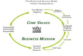 Whole Foods Organizational Structure Chart The Upward Flow Of Human Development Whole Foods Market