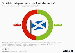 Scottish Symbols And Meanings Chart Chart Scottish Independence Back On The Cards Statista