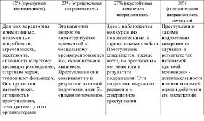 Результаты психолого акмеологической диагностики В третьей главе  Распределение подростков по структуре делинквентной направленности