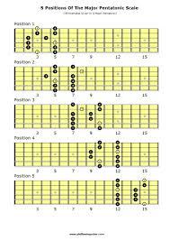 Guitar Pentatonic Scales Chart Pdf The Major Pentatonic Scale