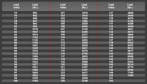 Tyre Load Rating Chart Australia Reading A Sidewall