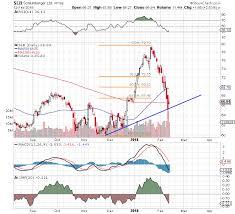 Oil Giant Schlumbergers Nyse Slb Stock Chart Looks Sloppy