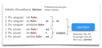 German Tenses Preterite Learn German Smarter