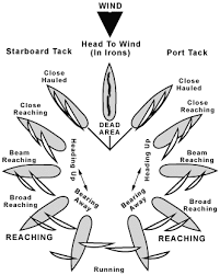 Points Of Sail Chart Going Sailing Basic Principals And Actions For Casting Off