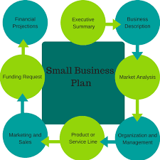 How To Create A Small Business Plan Startup Series